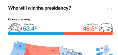 who will win the presidency, july 25