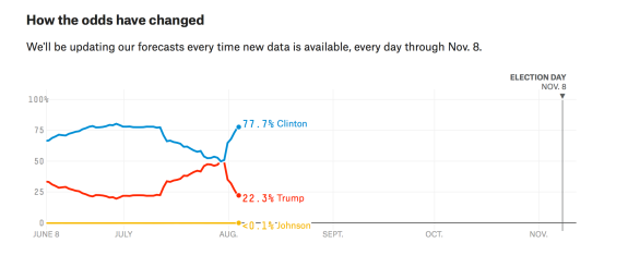 fivethirtyeight odds aug 4.png